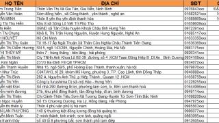 Danh sách các bạn trúng thưởng chương trình Tết Đến Xuân Sang Ngập Tràn Quà Tặng