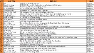 Danh sách các bạn trúng thưởng chương trình Tết Đến Xuân Sang Ngập Tràn Quà Tặng Lần 2