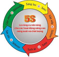 Xi măng Long Sơn – Hoàn thành xuất sắc mục tiêu 5S năm 2018